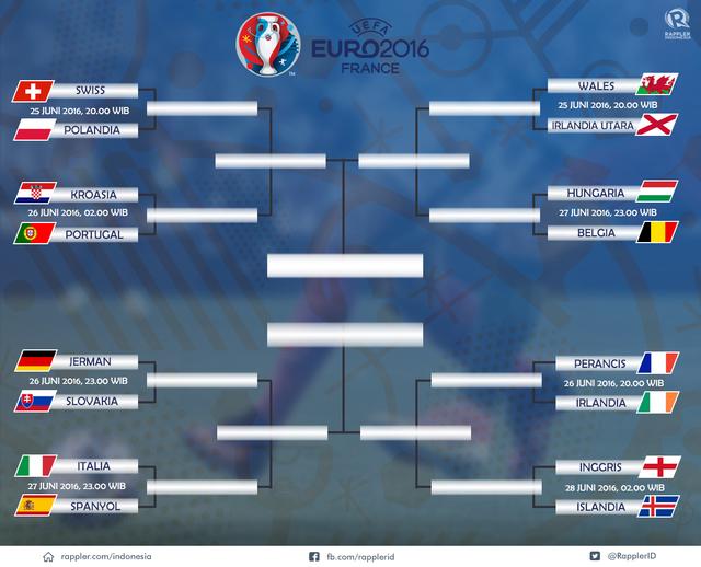 Jadwal 16 Besar EURO 2016